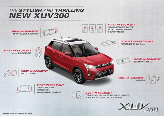 महिंद्रा XUV300 ने ओलांडला 13,000 बुकिंगचा टप्पा