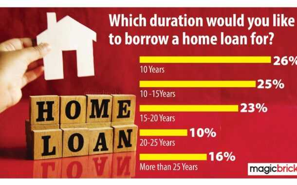 ५१% घरखरेदीदार आता कर्ज परतफेडीसाठी १५ वर्षांपेक्षा कमी कालावधी निवडत आहेत